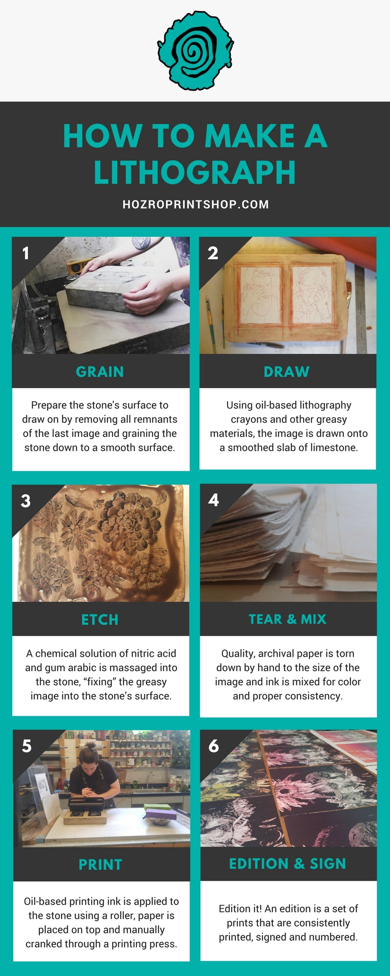 how to make a lithograph infographic