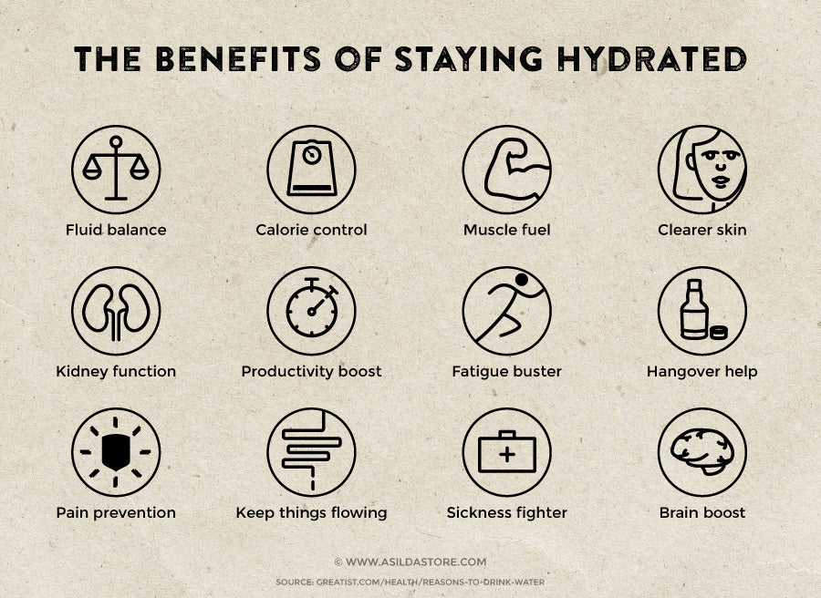 The benefits of drinking water and staying hydrated infographic