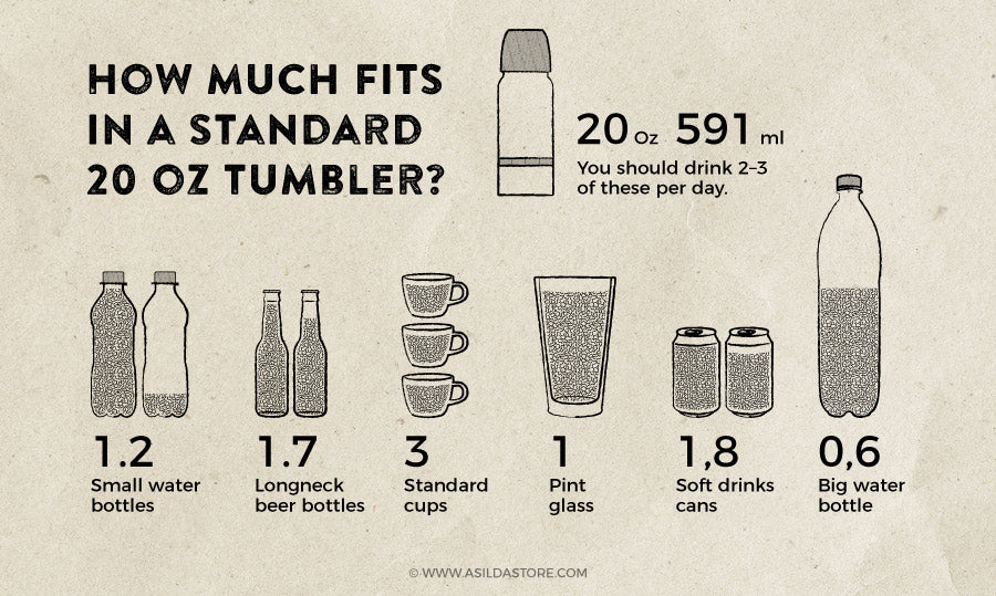 How much fits in a 20oz tumbler