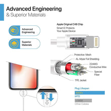 Load image into Gallery viewer, Lightning to USB Cable [Apple MFi Certified] for iPhone, iPad & iPod. 2M. - iATO Awesome Accessories