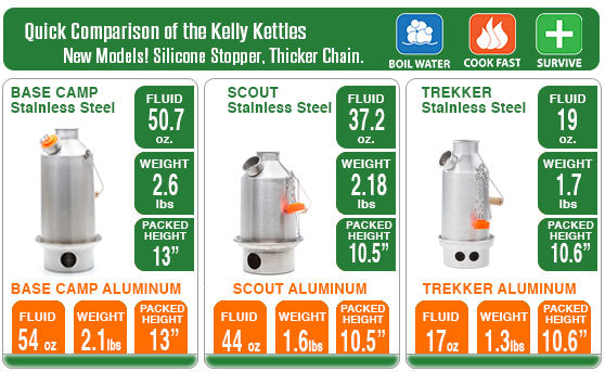 Kelly Kettle Medium Scout  - Stainless Steel
