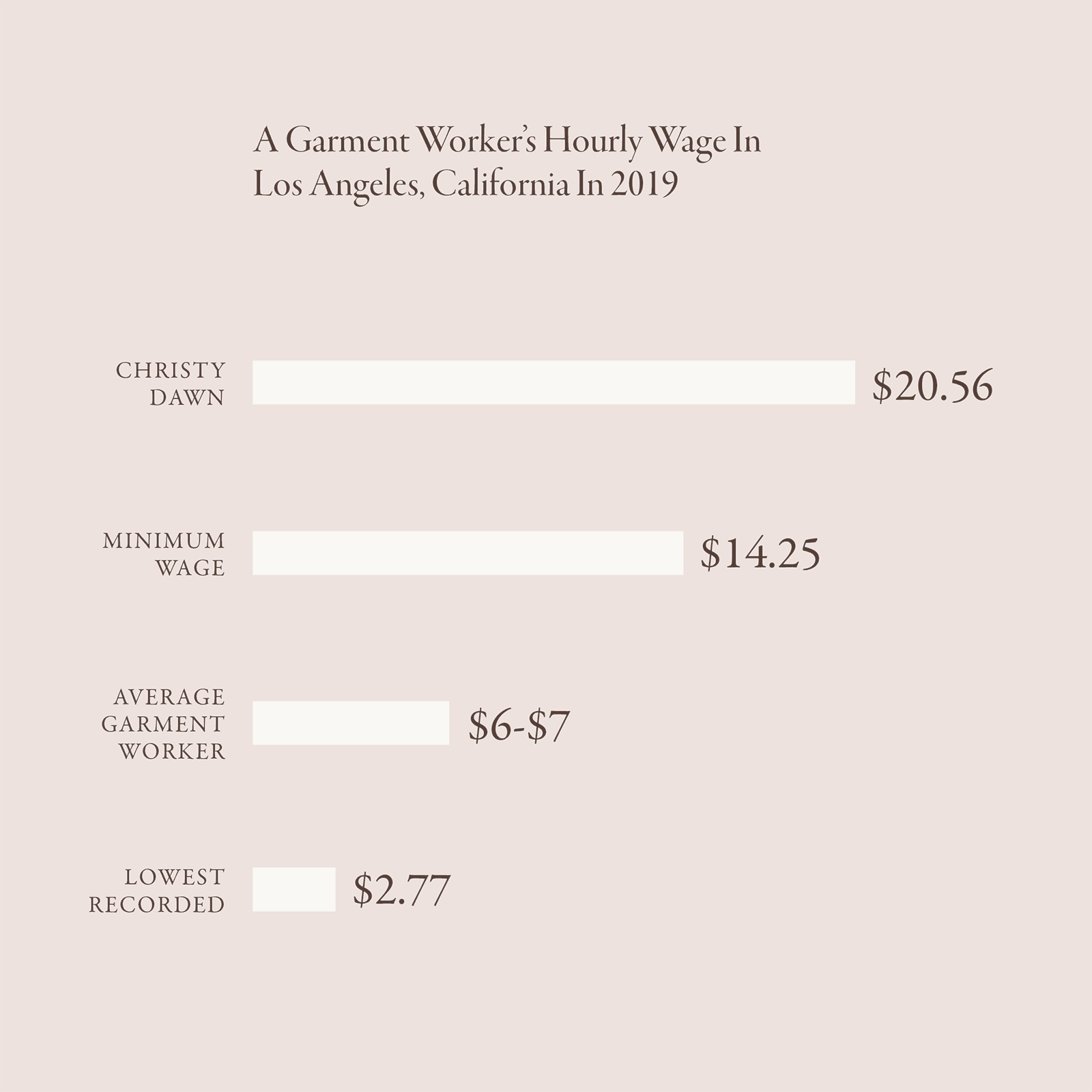 garment worker's hourly wage chart