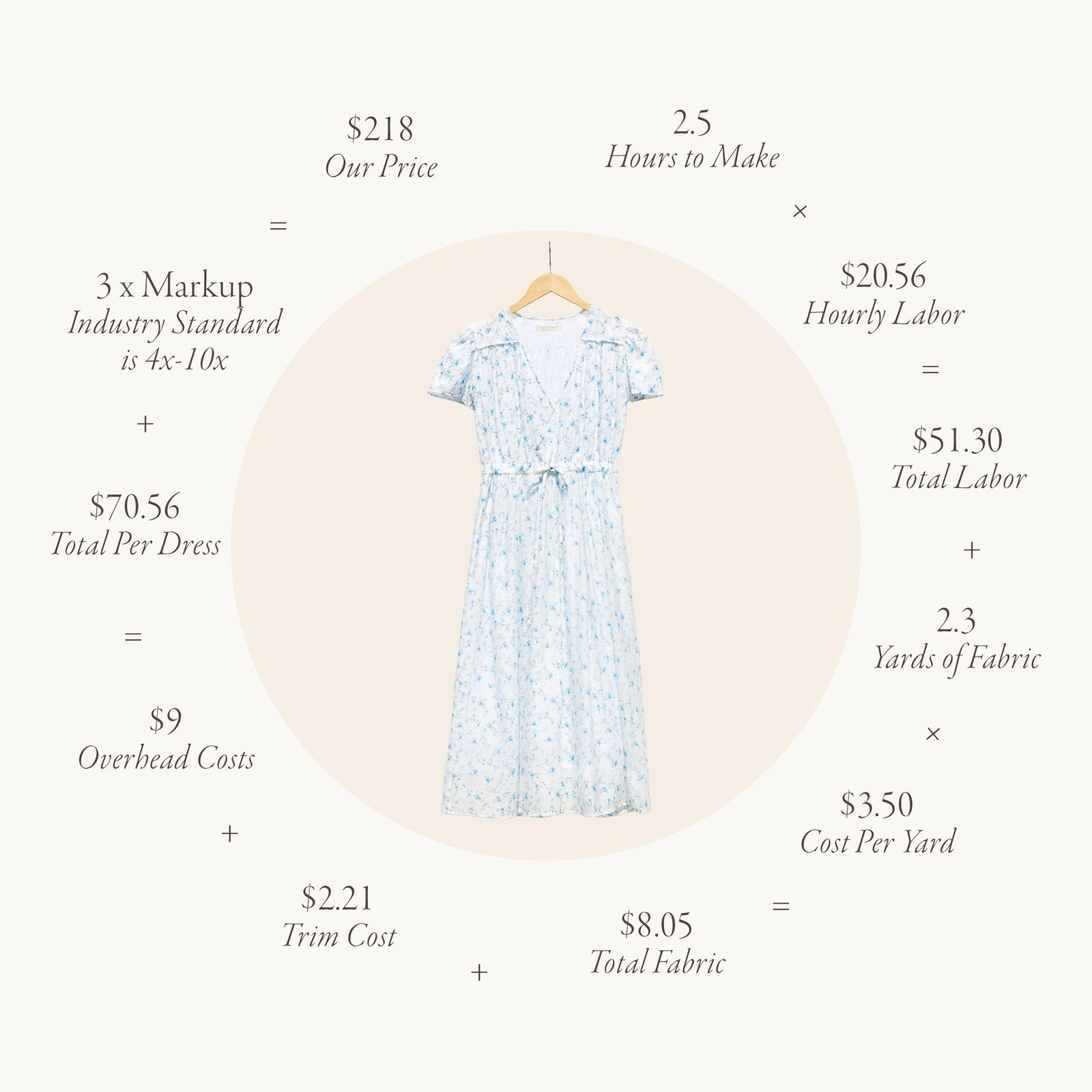 True cost of a Dress
