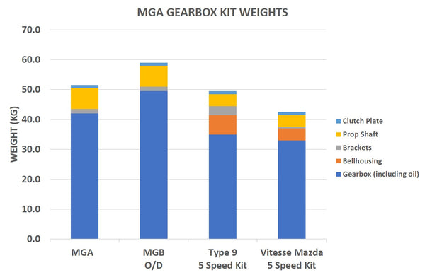 MGA gearbox kit weights