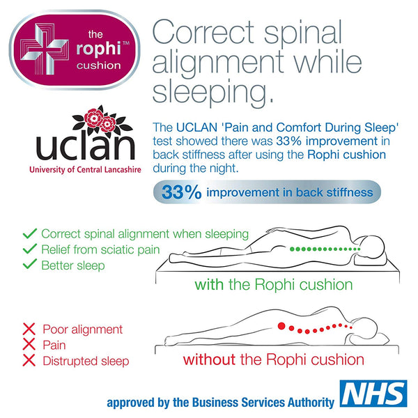 Patented Side Sleeping Knee Pillow Rophi Cushion (Patent Number 2433103), Trialed by UCLAN and Proven to Reduce Back Pain, Leg Sciatica Relief and Help a Slipped Disc. Attached Leg Stocking Means it Won't Move During Sleep.