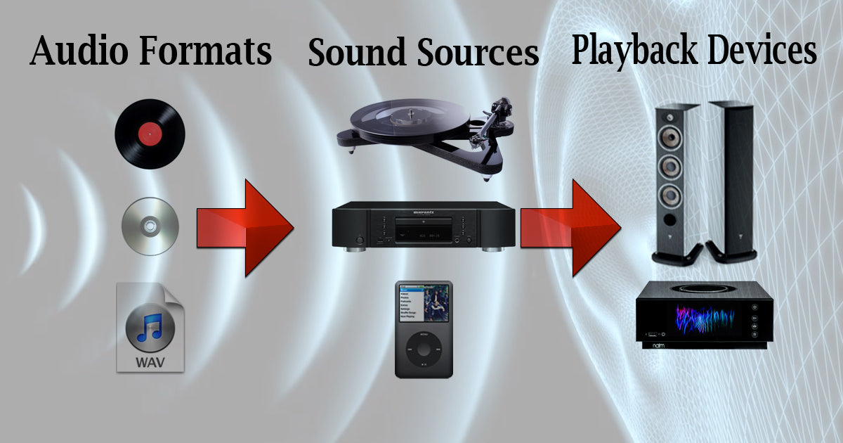 Audio Formats, Sound Sources & Playback