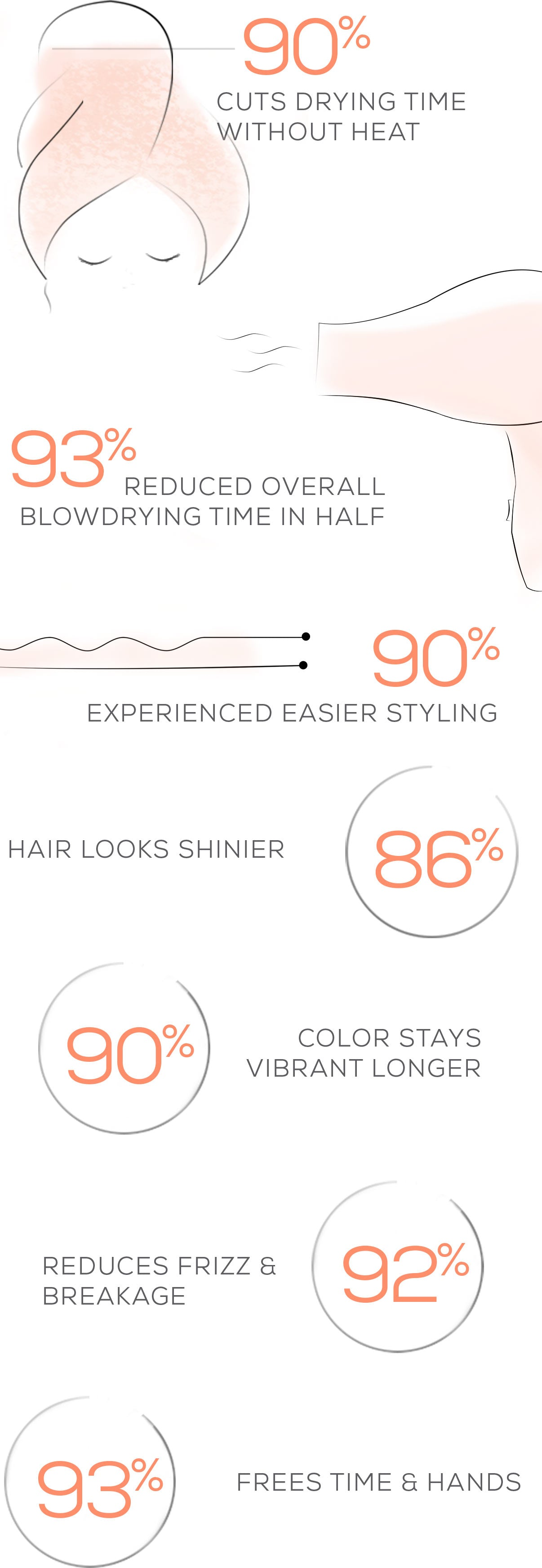 AQUIS Hair Science Infographic