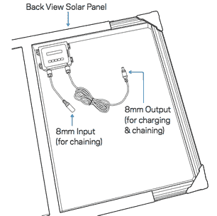 Goal Zero Boulder 50 Solar Panel Components Diagram Back