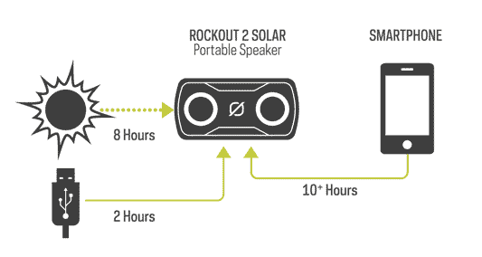 How to Charge the Goal Zero Rock Out 2 Solar Rechargeable Speaker
