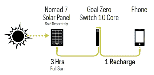 How to charge the Goal Zero Switch 10 Core Recharger
