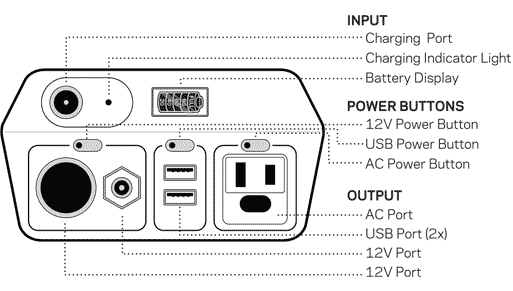 Goal Zero Yeti 150 Portable Power Station Components Diagram