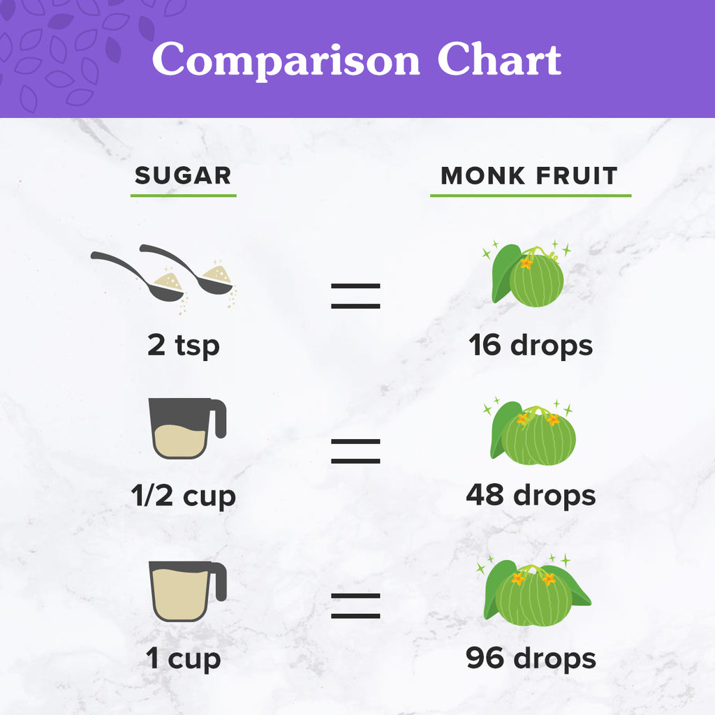 Serving Measurement Comparison of sugar versus 2 oz. NuNaturals Monk Fruit Sweetener