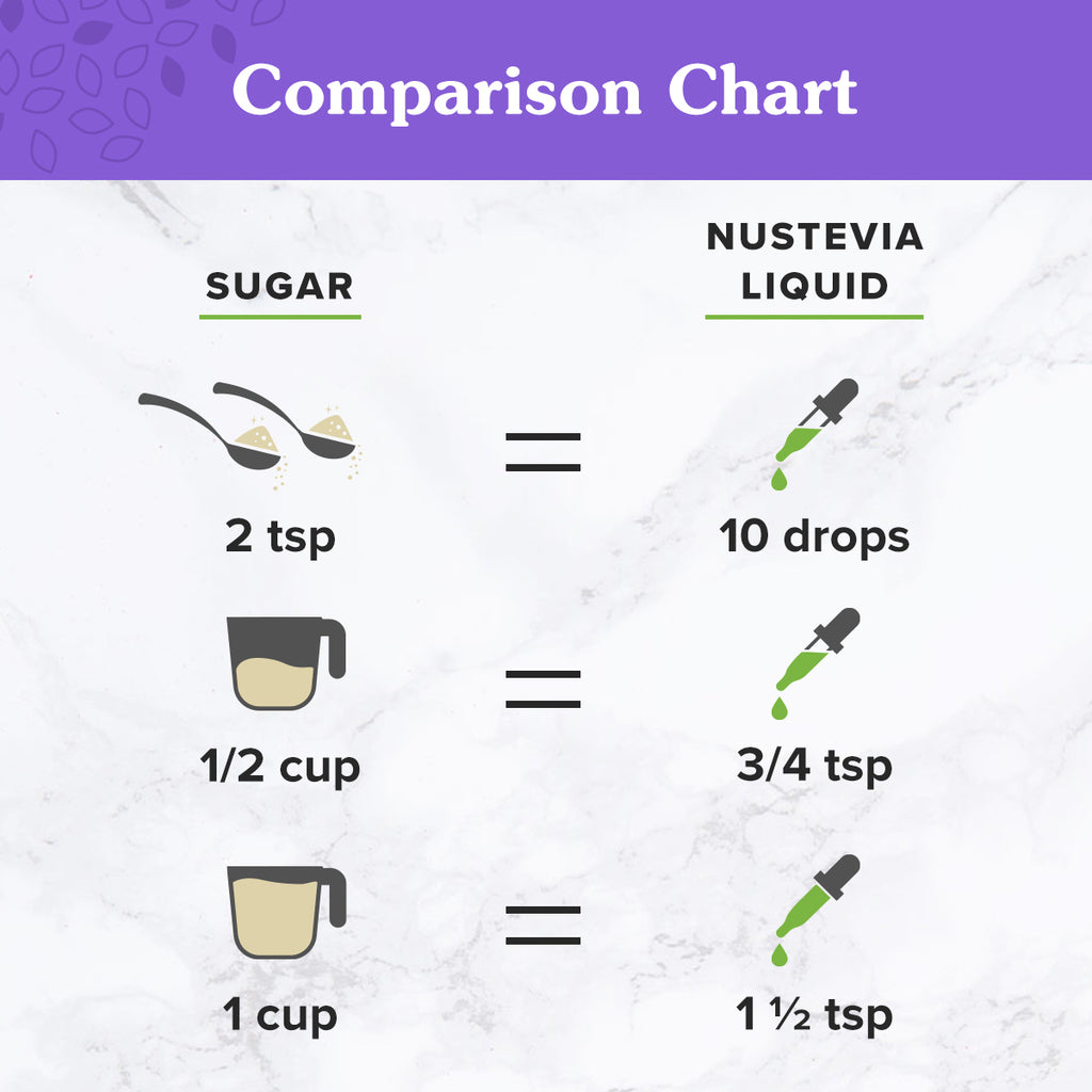 Serving Measurement Comparison of sugar versus 2 oz. NuNaturals Clear Extract Liquid Stevia