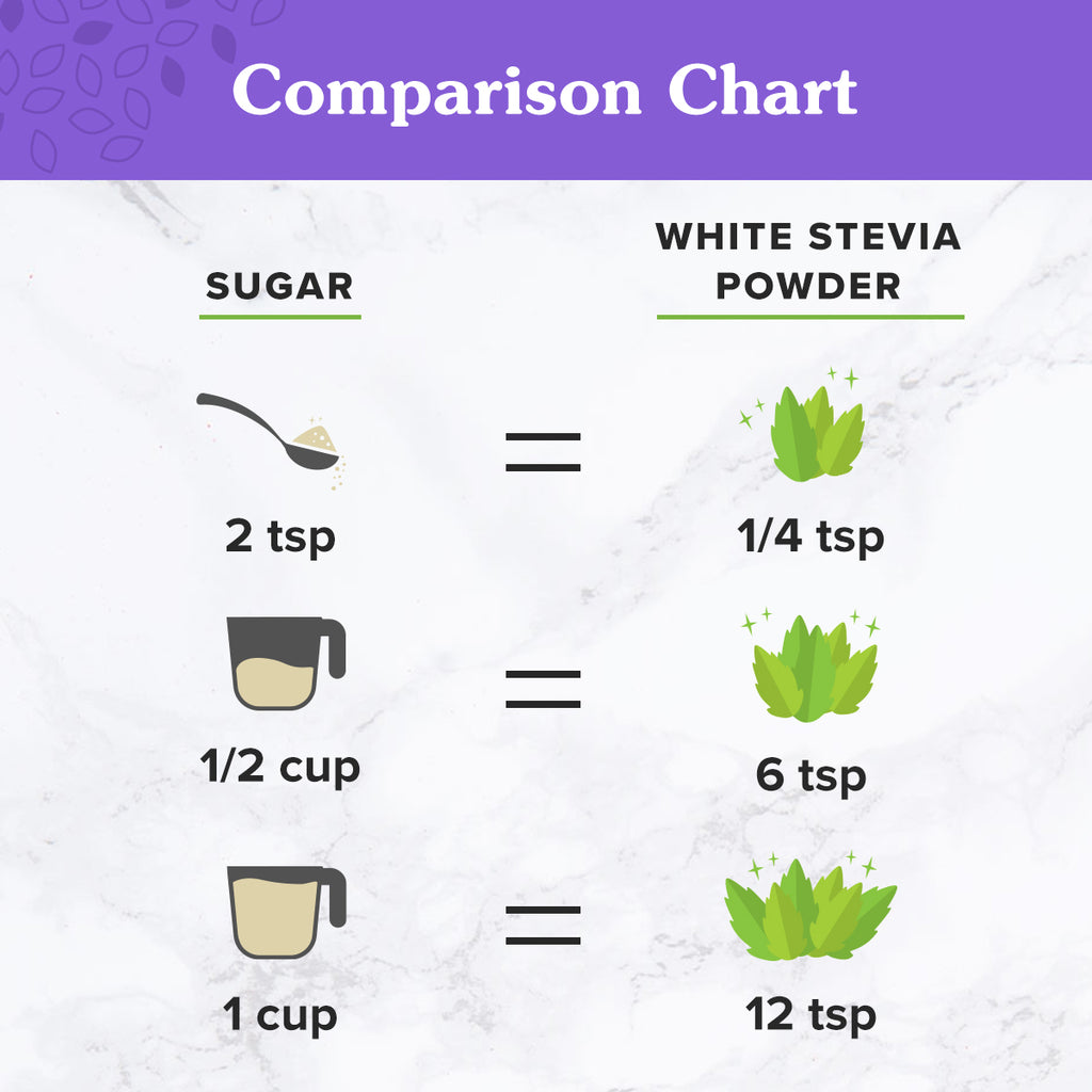 Serving Measurement Comparison of sugar versus NuNaturals