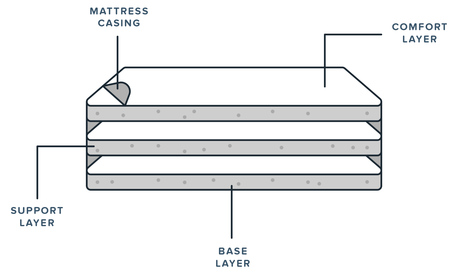 Organique Mattress Diagram