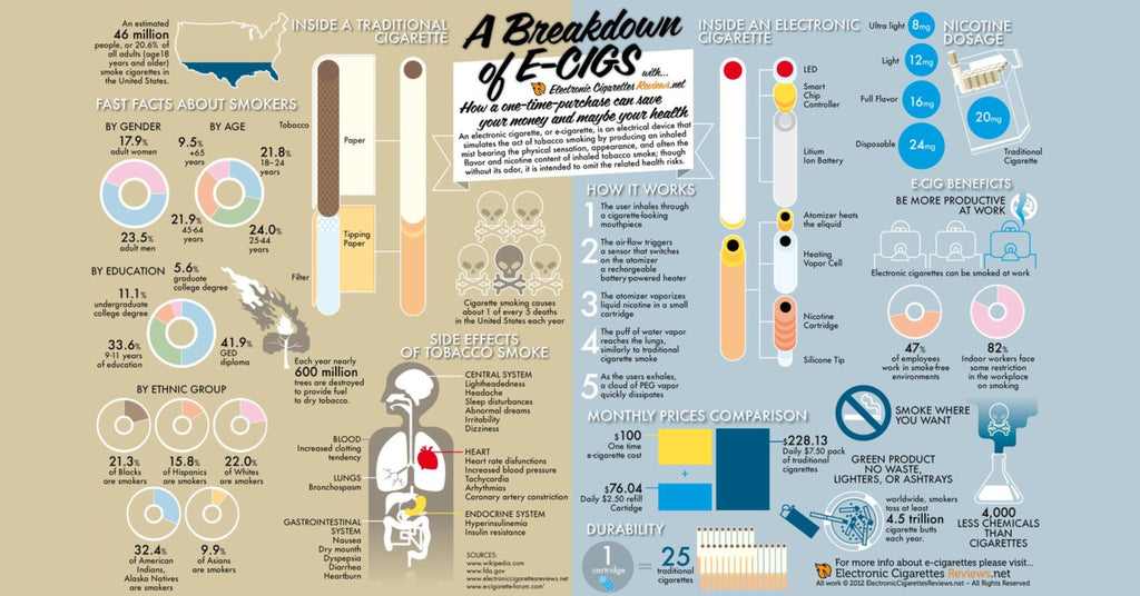 The truth about traditional cigarettes vs e-cigarettes.