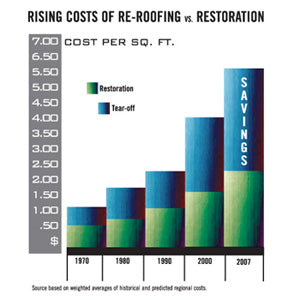 Recent Increases In Roofing Materials, Insulation, Labor And Insurance And  Disposal Costs Have Led To All Time Highs In The Cost Of Roof Replacement.