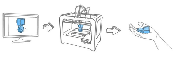 what is 3d printing x3d