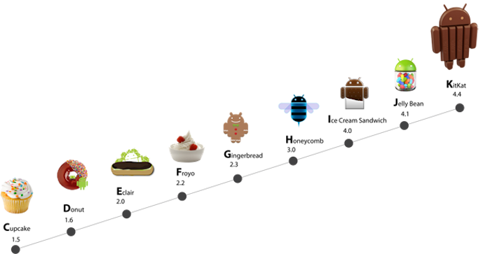 Android-History-Chart-Cupcake-Donut-Froyo-Gingerbread-Honeycomb-JellyBean-KitKat