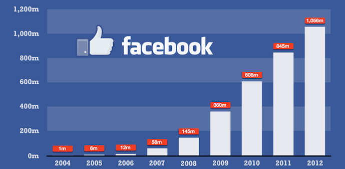 facebook-user-growth-gadget-grave