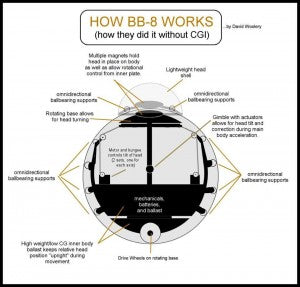 how bb8