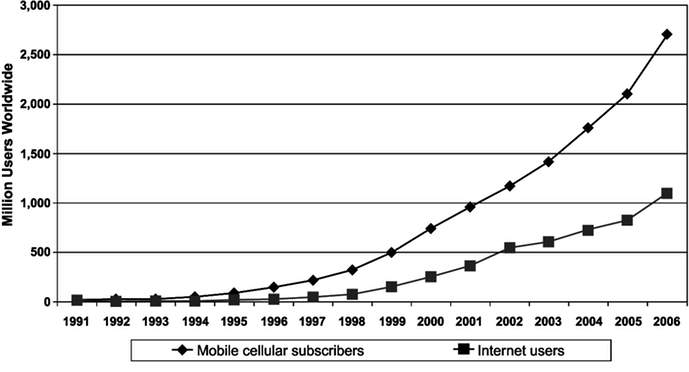 internet-user-activity-growth-2006