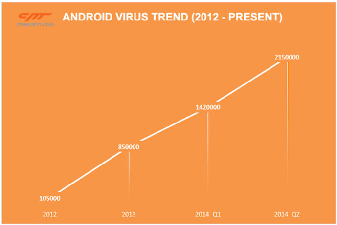 one-out-every-ten-android-apps-affected-malware-viruses-states-new-research