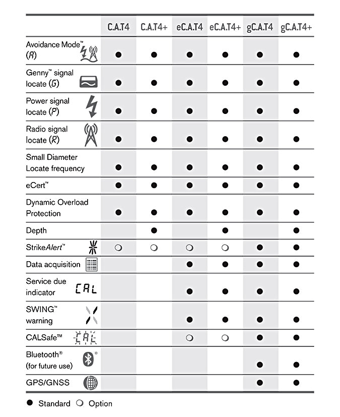 Radiodetection CAT4 Option Chart