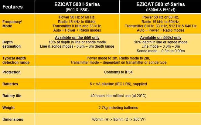 Cable Detection EZiCAT Features
