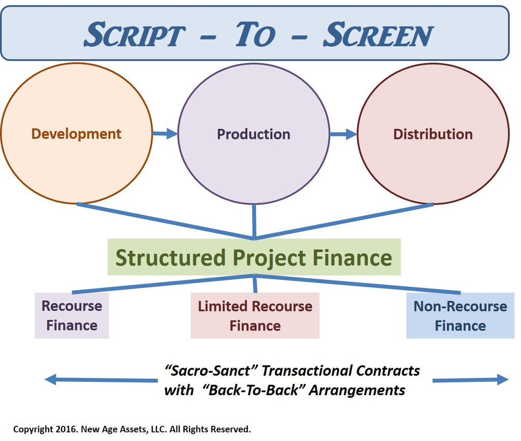 """Script-To-Screen"""" Projects – New Age Assets, LLC"""