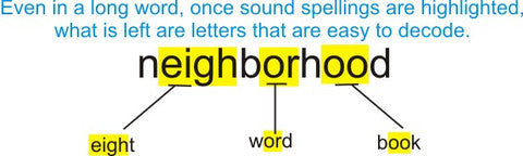The Relationship Between Spelling and Reading