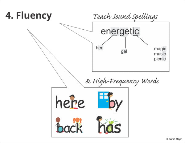 Easy-for-Me teaches reading fluency