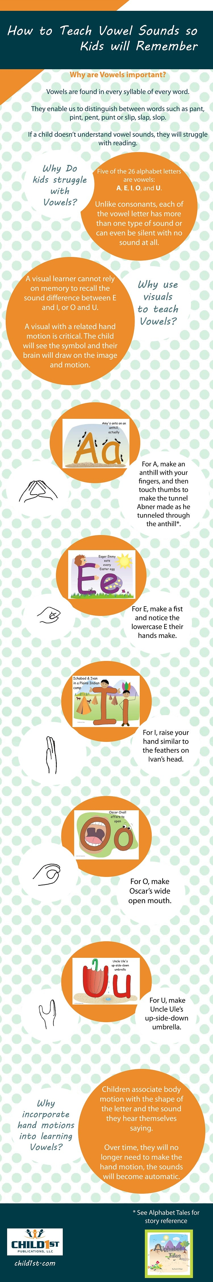 How To Teach Vowel Sounds So Kids Will Remember Infographic Child1st Publications