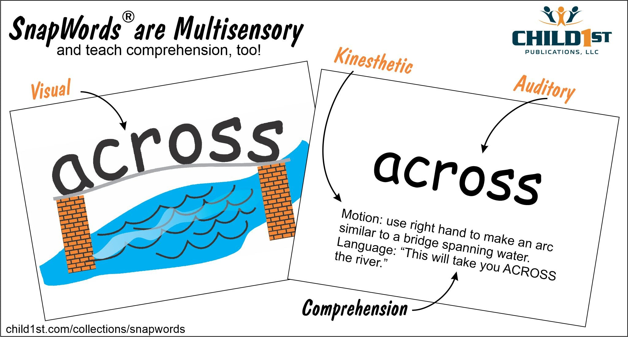 SnapWords are Multisensory