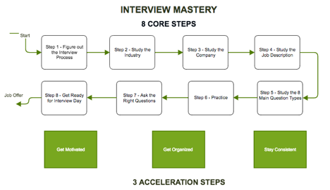 8 x 3 Interview Mastery Framework