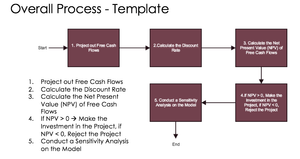 Creating a Financial Model For a Business - eBook and Excel File