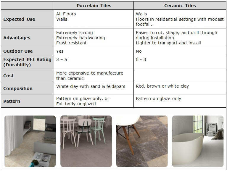 Infographic - Comparison of Porcelain Tiles and Ceramic Tiles