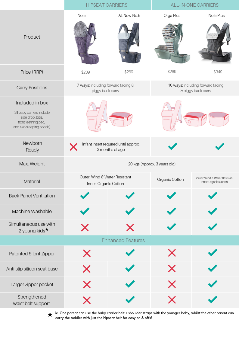 Pognae Australia - Compare our baby carriers