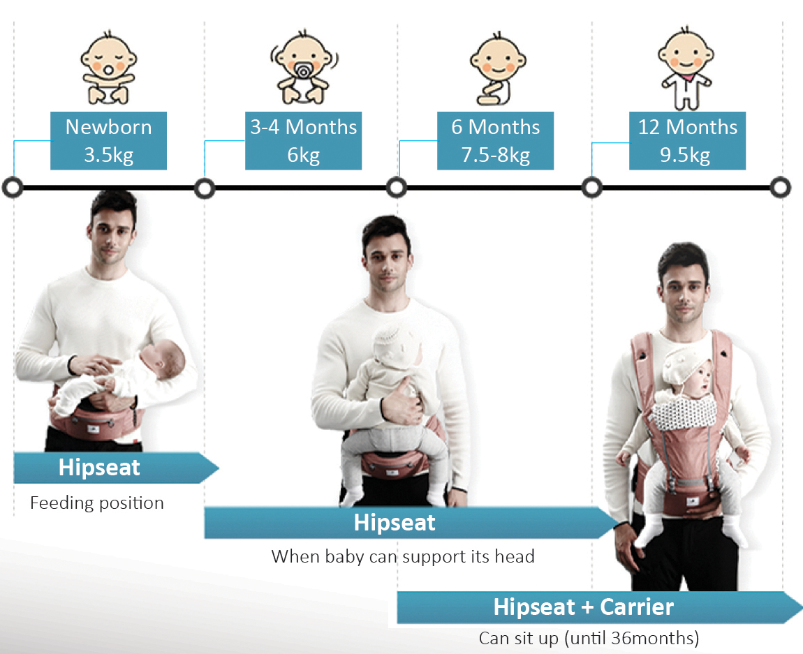 Pognae Australia hipseat baby carrier recommended usage by month