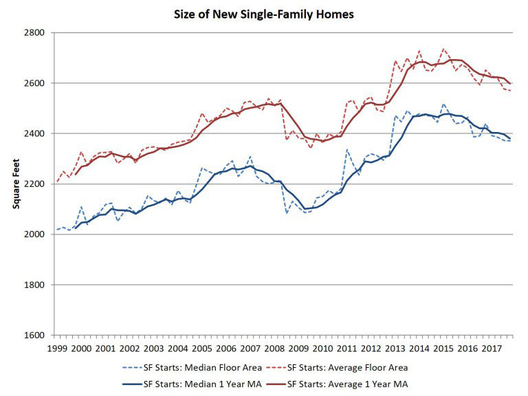 History of the single family house size