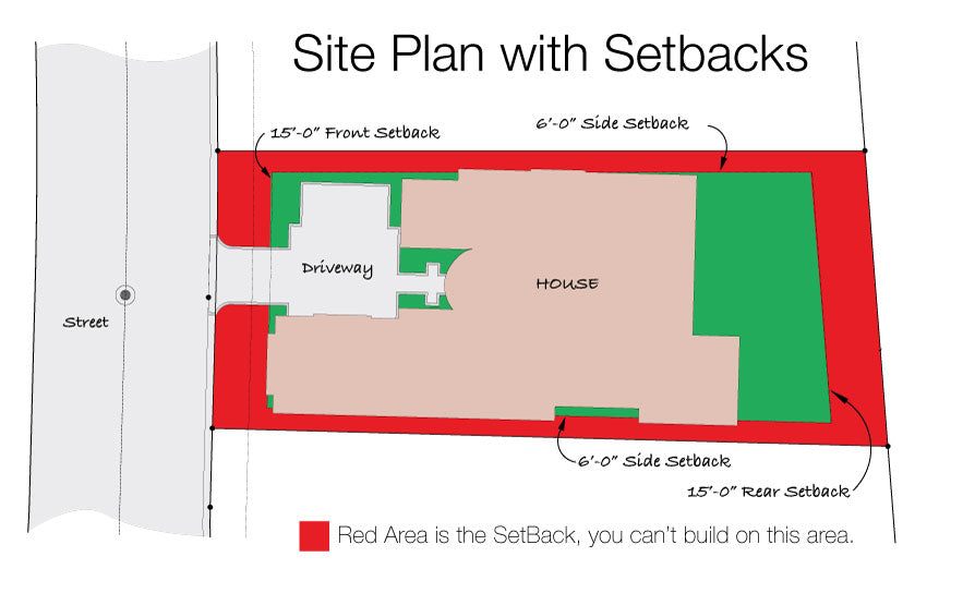 House Lot Setbacks! What You Need To Know! - Sater Design ... on i need a map, i need a number, i need a letter, i need a person, i need a cat, i need a name, i need a report, i need a project, i need a procedure, i need a solution, i need a profile, i need a place, i need a book, i need a idea, i need a dog, i need a thesis, i need a game, i need a home, i need a future,