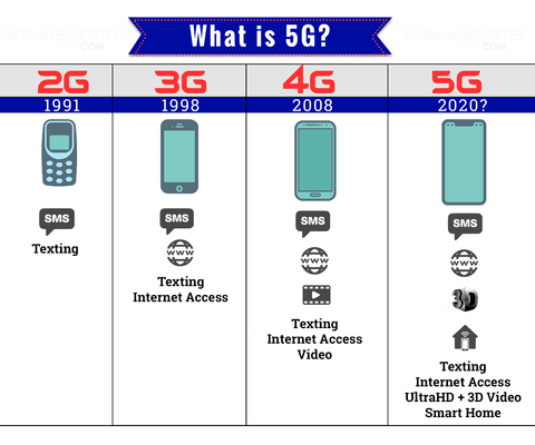 5G \u0026 Cell Phone Signal Boosters: All You Need To Know!