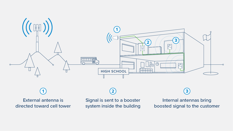 A Guide to Wilson Business Cell Phone Signal Boosters