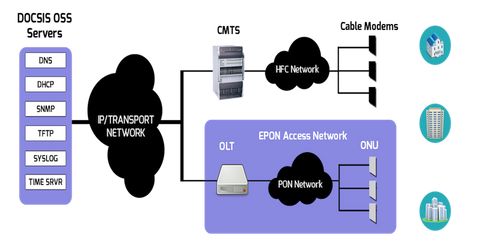 Acronyms in Telecommunication: DPoE - DOCSIS Provisioning of EPON