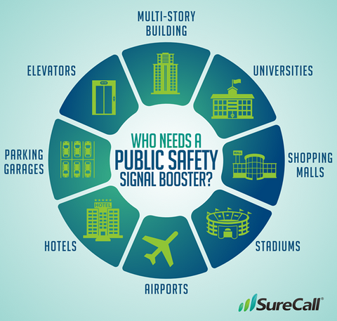 Boosting In-Building Public Safety Wireless Communication Systems