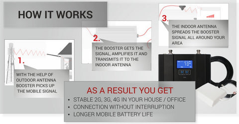 How to install Cell Phone Signal Booster in 3 easy steps!