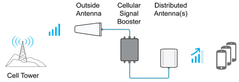 Cell Signal Amplification For Every Building & Home