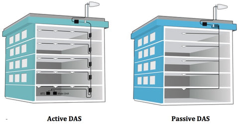 Bi-Directional Amplifiers BDA vs DAS Distributed Antenna Systems