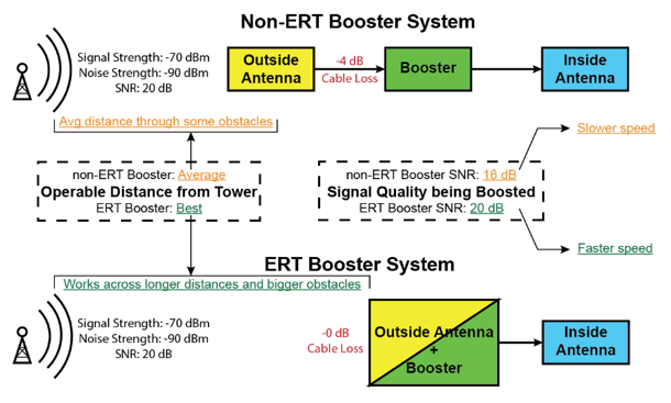 How Does ERT Booster Enhance Signal Quality?