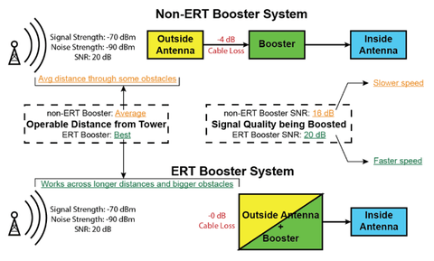 Difference between ERT and Non ERT Cell Phone Signal Boosters